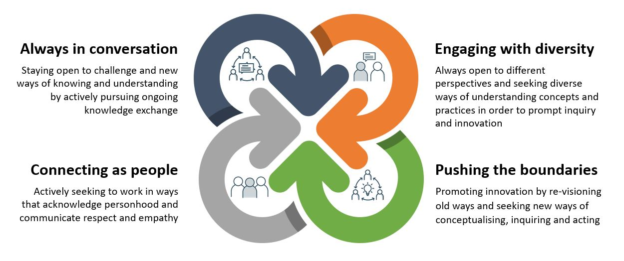 Our values for the centre for person centred research